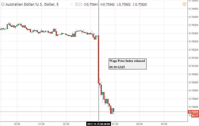 Australian Dollar Falls as Wage Growth Disappoints
