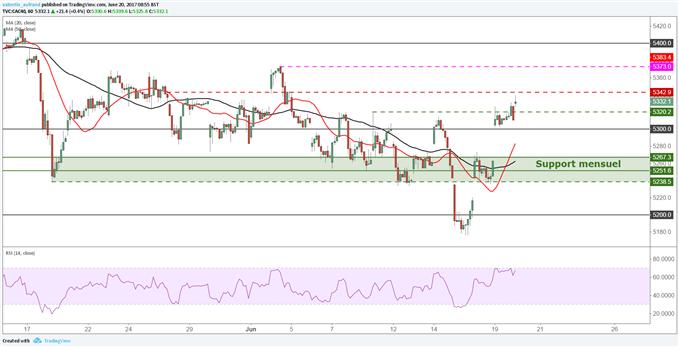 CAC40 / DAX30 : Les indices européens sont haussiers grâce à une exceptionnelle séance de Wall Street