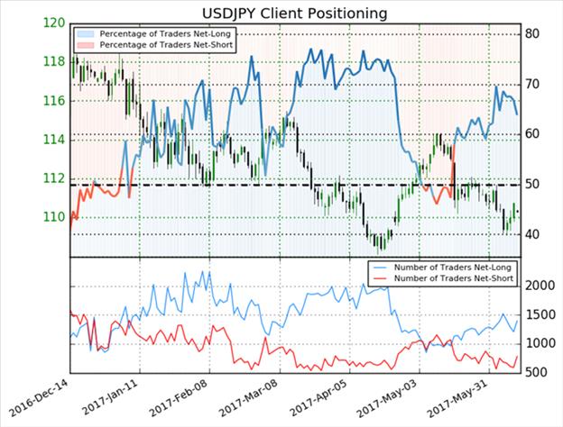 USD/JPY Trend Pauses Ahead of FOMC