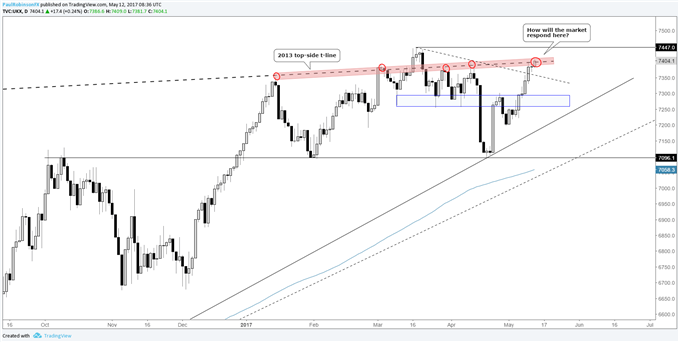 FTSE 100 – Watch This Trend-line, It's Been a Problem Since January