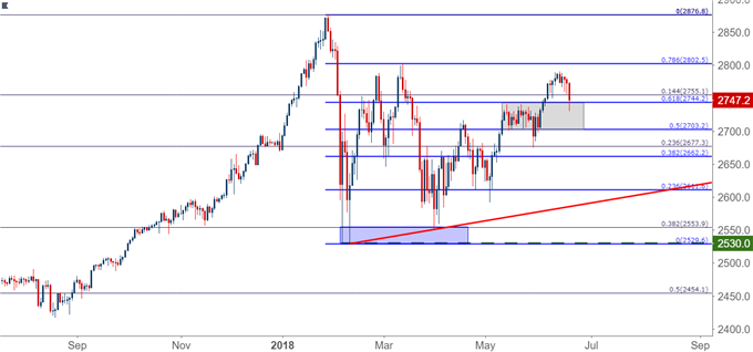 S&P 500 SPX SPY Daily Chart (Based on CFD)