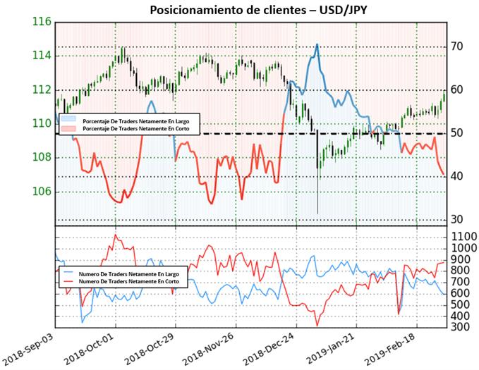 El USD/JPY podría continuar rumbo alcista