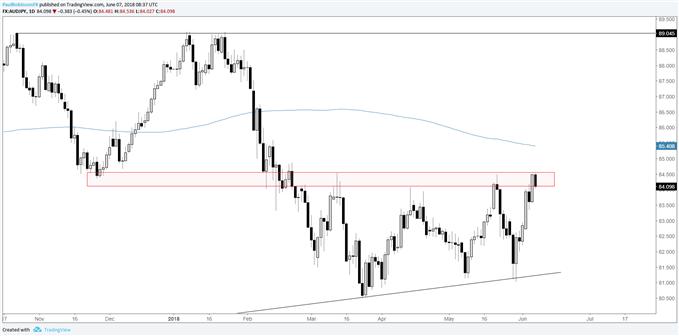 المخطط اليومي لزوج العملات الدولار الأسترالي مقابل الين الياباني AUD/JPY، تداول عند مقاومة سعرية