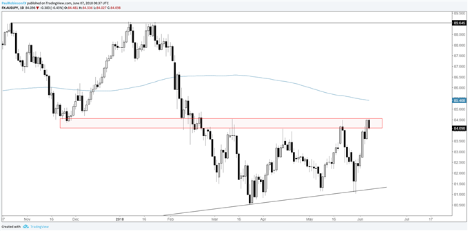 AUDJPY daily chart trading at resistance
