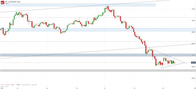 Ölpreis WTI Chartanlyse auf Tagesbasis