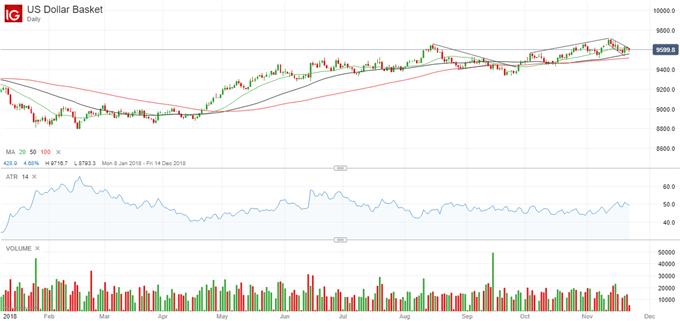 Latest US Dollar Index price chart.
