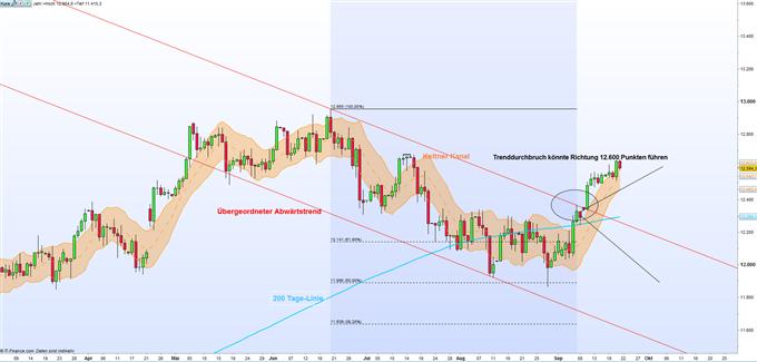 DAX: FED-Sitzung bringt die Märkte in Schwung
