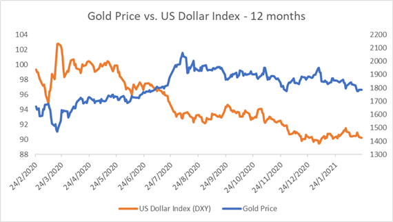Gold Price Forecast: Rising Yields, USD and Powell's Testimony in Focus