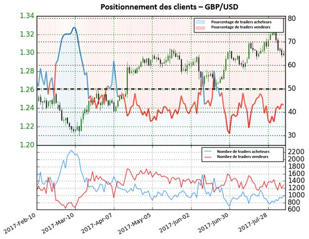 Le Sentiment signale que la paire GBP/USD pourrait se retourner à la baisse