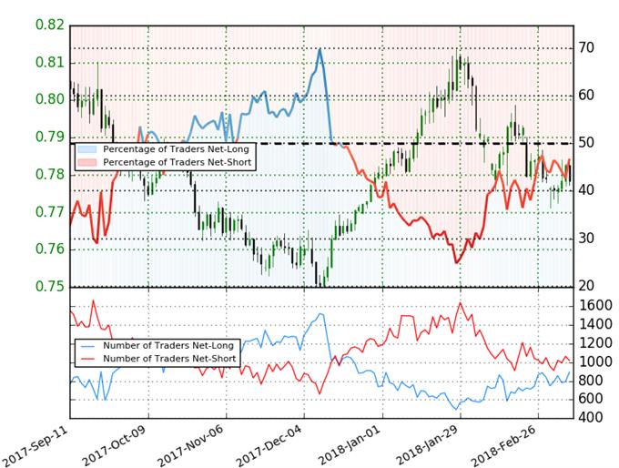 ميل المتداولين على زوج العملات الدولار الأسترالي مقابل الدولار الأمريكي AUD/USD