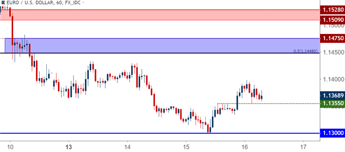 EUR/USD eurusd hourly price chart