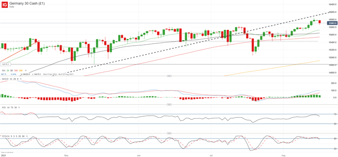 DAX 30 Shying Away From All-Time High as Growth Concerns Loom