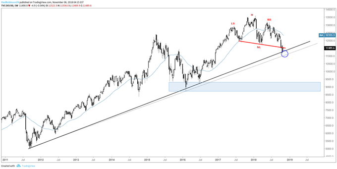 DAX weekly chart, H&S pattern, 2011 trend-line