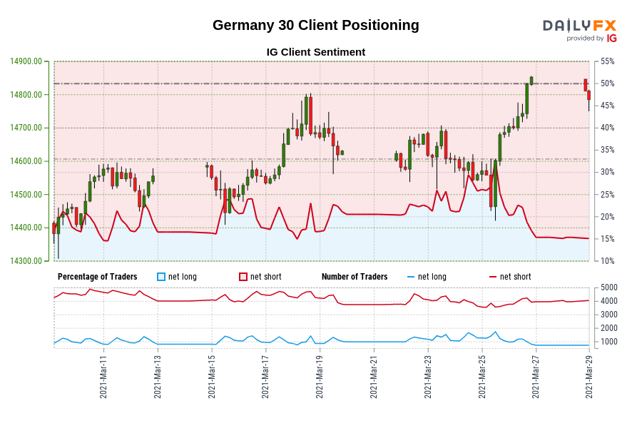 Our data shows traders are now at their least net-long Germany 30 since Mar 11 when Germany 30 traded near 14,563.10.