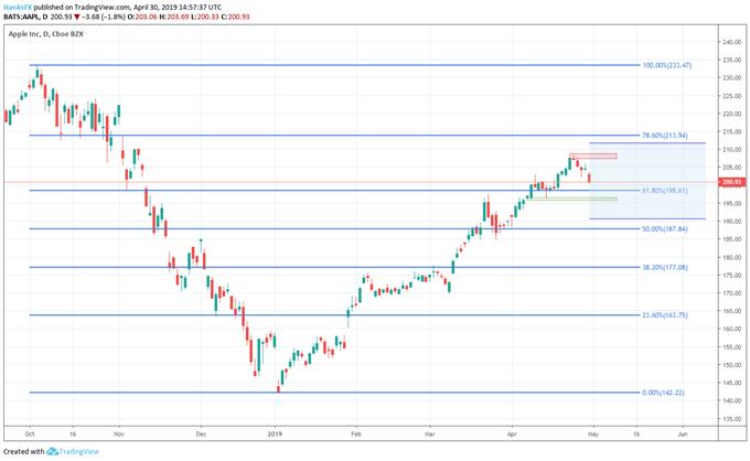 AAPl stock price chart earnings