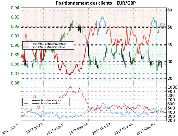 EUR/GBP: Force de la Livre Sterling à venir