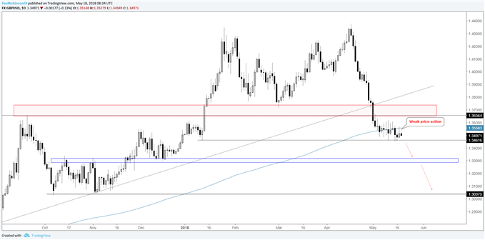 GBP/USD daily chart, weakening price action