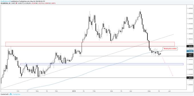 GBP/USD-Tageschart – Abschwächende Kursbewegung