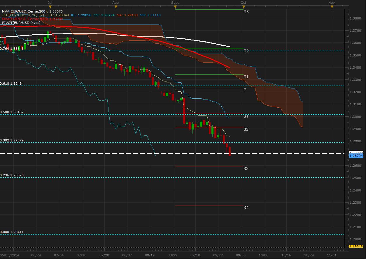 El EUR/USD no encuentra su piso y espera nuevas caídas