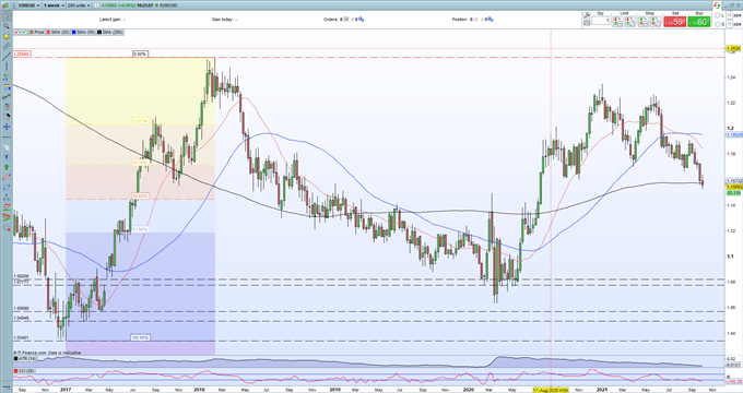 EUR/USD Price Outlook – Stuck in a Tight Range Ahead of US NFPs