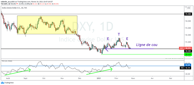 DXY: Dollar teste un support majeur à 90 points