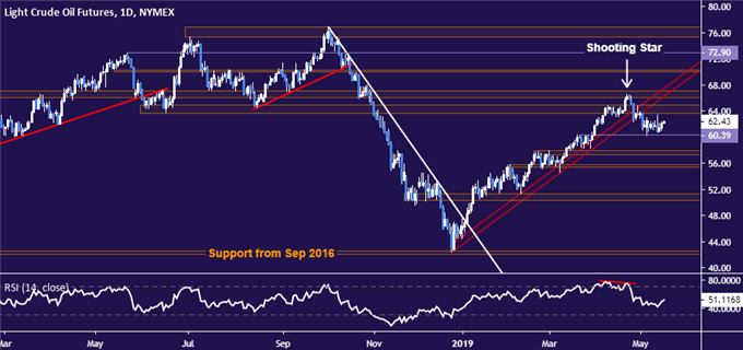 Crude Oil Prices at the Mercy of Erratic Market Mood Swings
