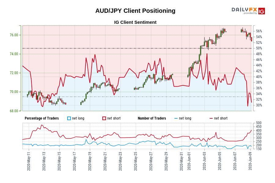AUD/JPY IG Client Sentiment: Our data shows traders are now at their least net-long AUD/JPY since May 12 when AUD/JPY traded near 69.46.