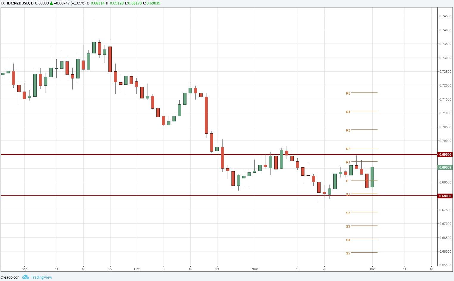NZD/USD avanza más de un 1% tras fuerte debilidad del dólar.