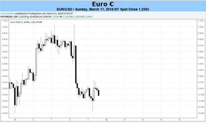 Euro Adrift amid Light Calendar, at Whims of Other Currencies