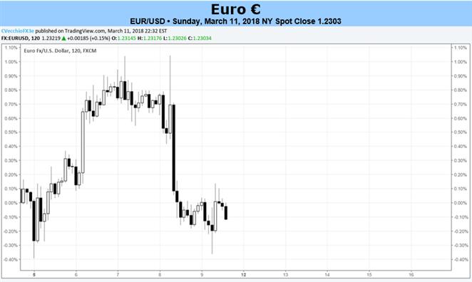Euro driftet bei leichter Datenlage und unterliegt den Launen anderer Währungen