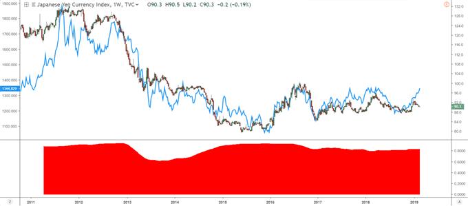 Graphique présentant le cours de l'or avec le Yen japonais
