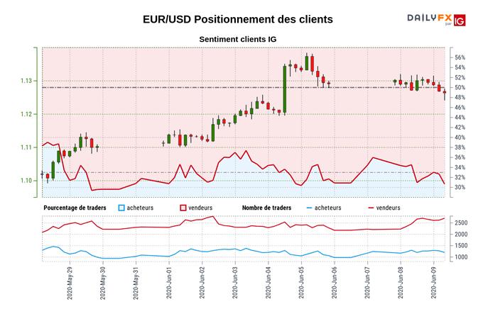 EUR/USD : L'euro consolide au-dessus de 1,1225