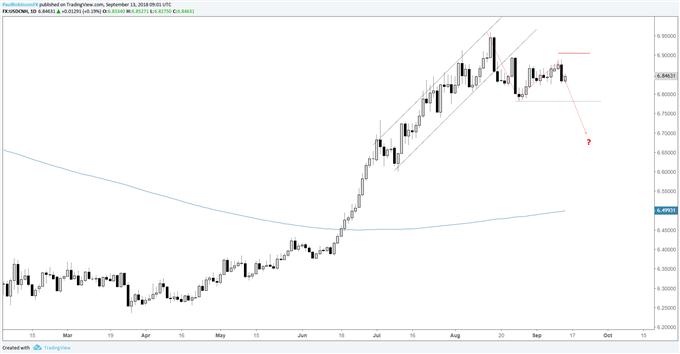 Graphique journalier du cours de la paire de devises USD/CNH, sommet plus bas que le précédent et creux vers 6.7000?