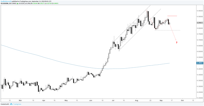 USD/CNH-Tageschart – Tieferes Hoch, Blick auf unteren 6,70 CNH Bereich