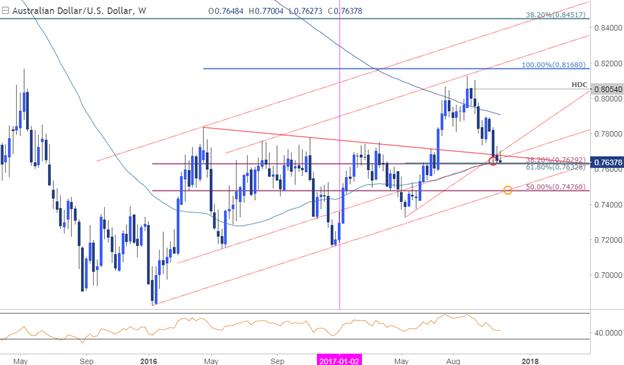Kurzfristige Strategien für AUD/USD, USD/JPY und Rohöl