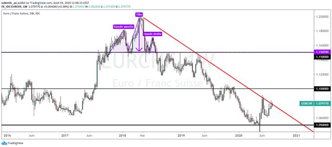 Prévisions euro franc suisse