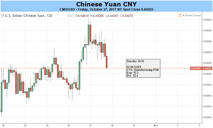 Yuan May Face Slower Economic Growth, Await US-China Trade Talks