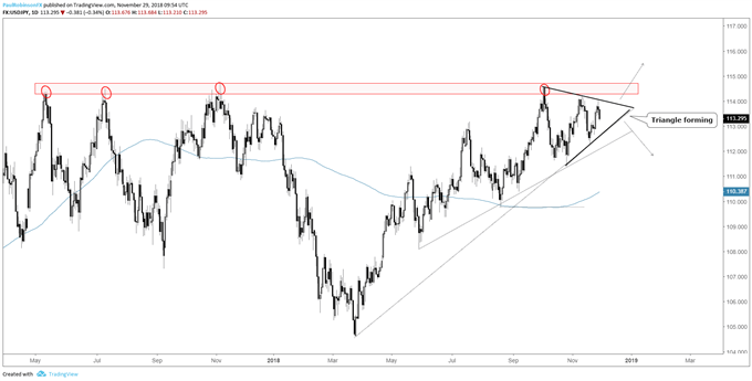 المخطط اليومي لزوج العملات الدولار الأمريكي مقابل الين الياباني USD/JPY، نمط مثلث عند المقاومة