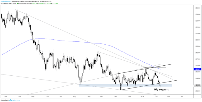 EUR/USD daily chart, thoroughly testing support