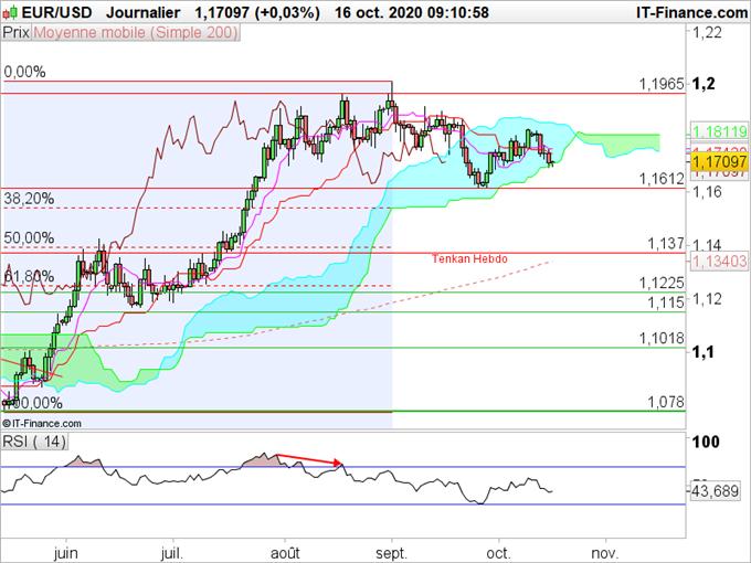 EUR/USD : L'euro résiste à la deuxième vague de Covid