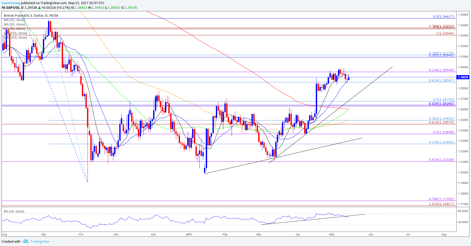 Strong uk cpi report to fuel gbpusd relief rally gbpusd daily chart nvjuhfo Images