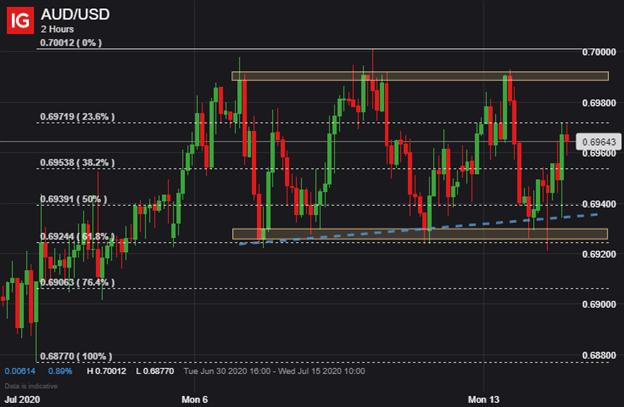 AUDUSD Chart AUD USD Price Australian Dollar Technical Analysis
