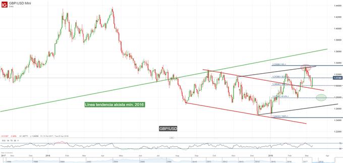 Gráfico diario GBP/USD - 11/03/2019