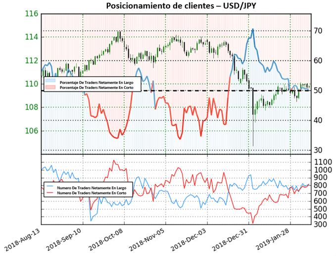 USD/JPY: cerca de un rebote