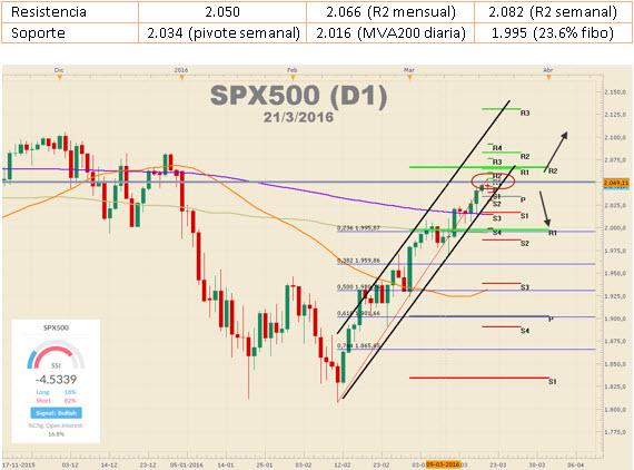 S&P 500 no logra romper los $2.050 – La incertidumbre se toma los mercados accionarios.