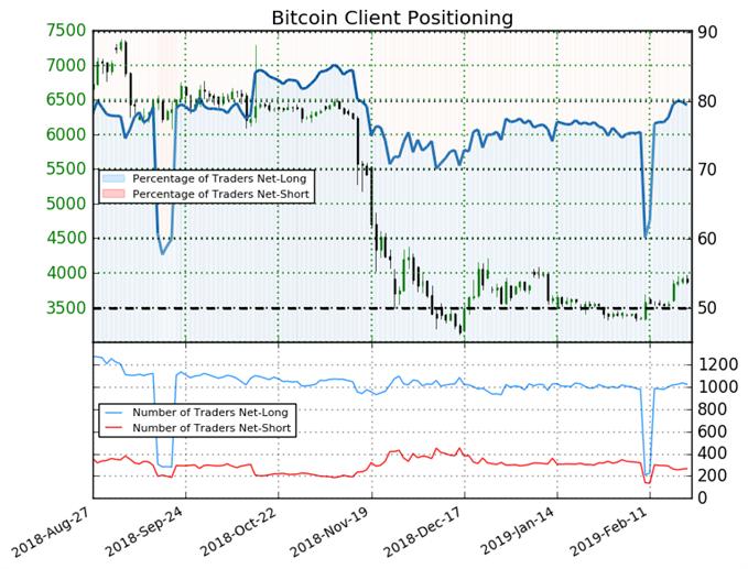 SSI Sentiment du Bitcoin