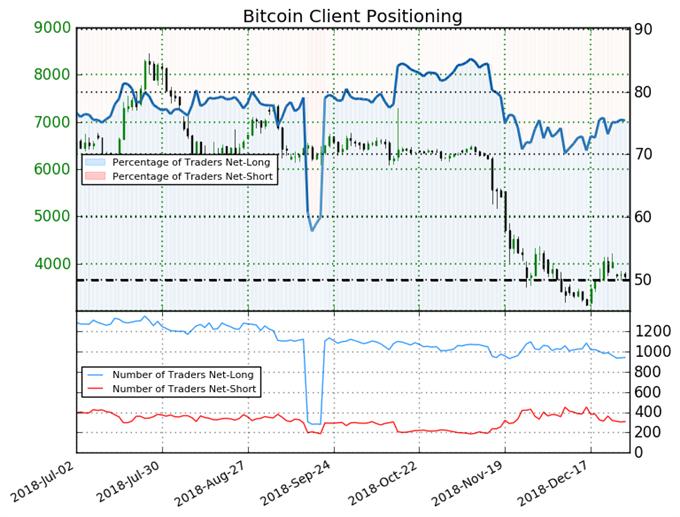 Bitcoin : 75% des traders sont à l'achat