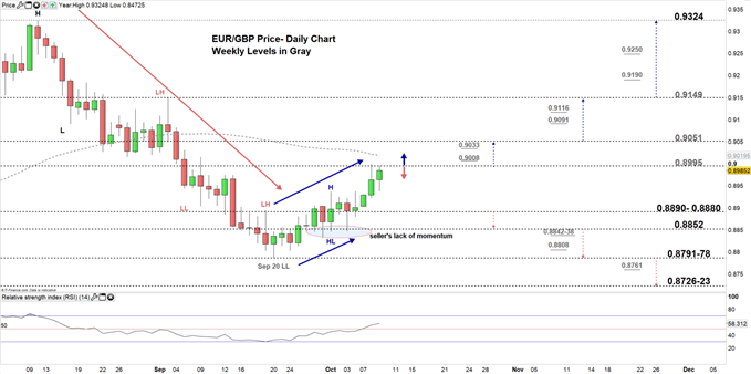 EURGBP price daily chart 09-10-19 Zoomed in