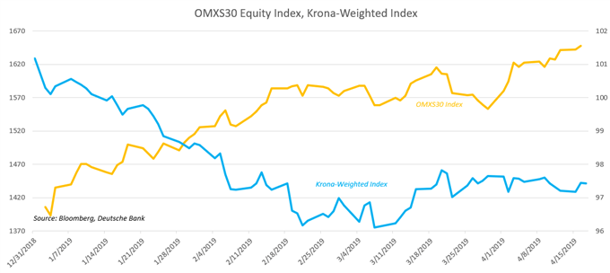 Chart Showing SEK index, OMX