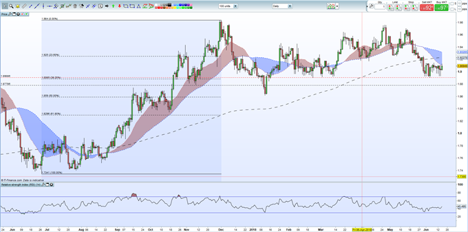 GBP: Brexit and BoE Will Steer Sterling Next Week